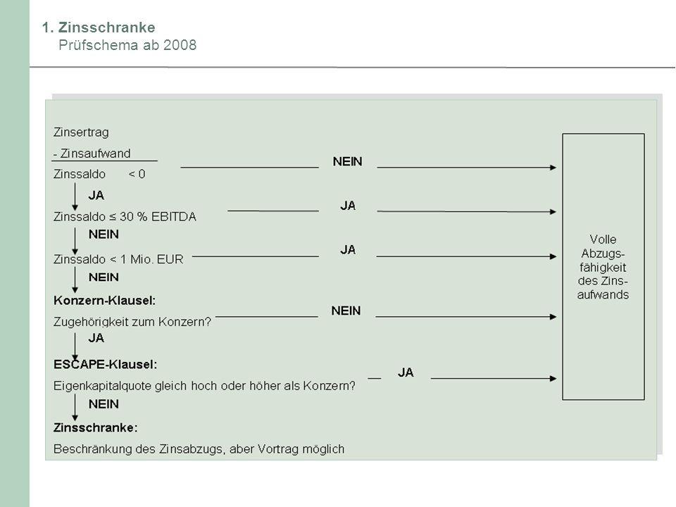 1. Zinsschranke Prüfschema ab 2008