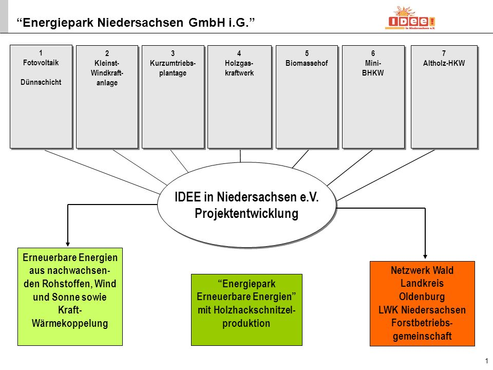 Energiepark Niedersachsen GmbH i.G. 1. Fotovoltaik