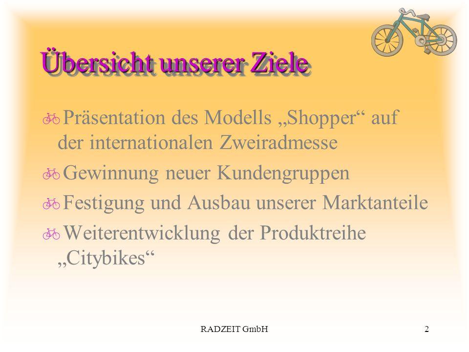 2RADZEIT GmbH Übersicht unserer Ziele Präsentation des Modells Shopper auf der internationalen Zweiradmesse Gewinnung neuer Kundengruppen Festigung und Ausbau unserer Marktanteile Weiterentwicklung der Produktreihe Citybikes