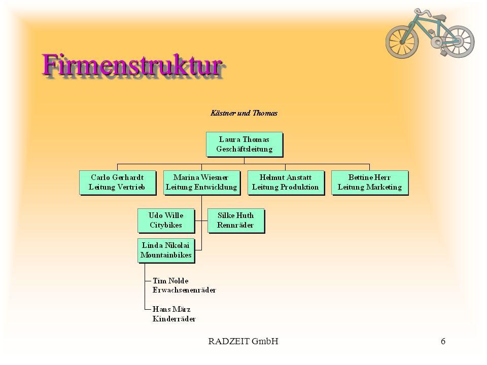 6RADZEIT GmbH FirmenstrukturFirmenstruktur