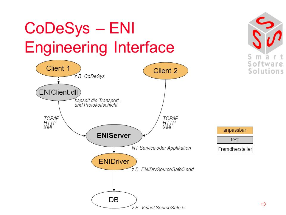 CoDeSys – ENI Engineering Interface Client 1 z.B.