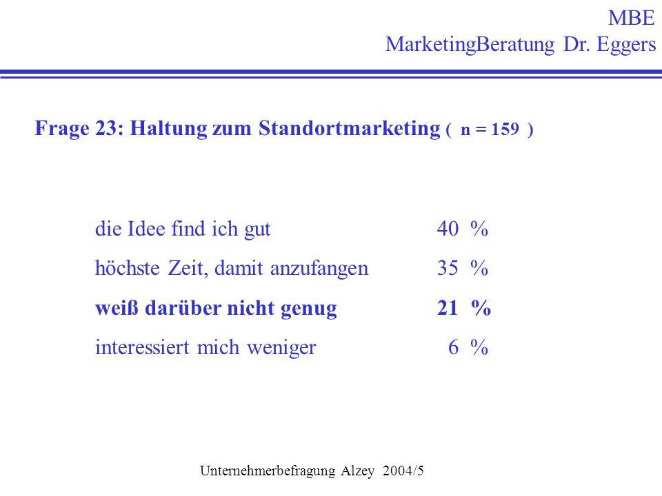 Frage 23: Haltung zum Standortmarketing ( n = 159 ) die Idee find ich gut 40 % höchste Zeit, damit anzufangen 35 % weiß darüber nicht genug 21 % interessiert mich weniger 6 % MBE MarketingBeratung Dr.