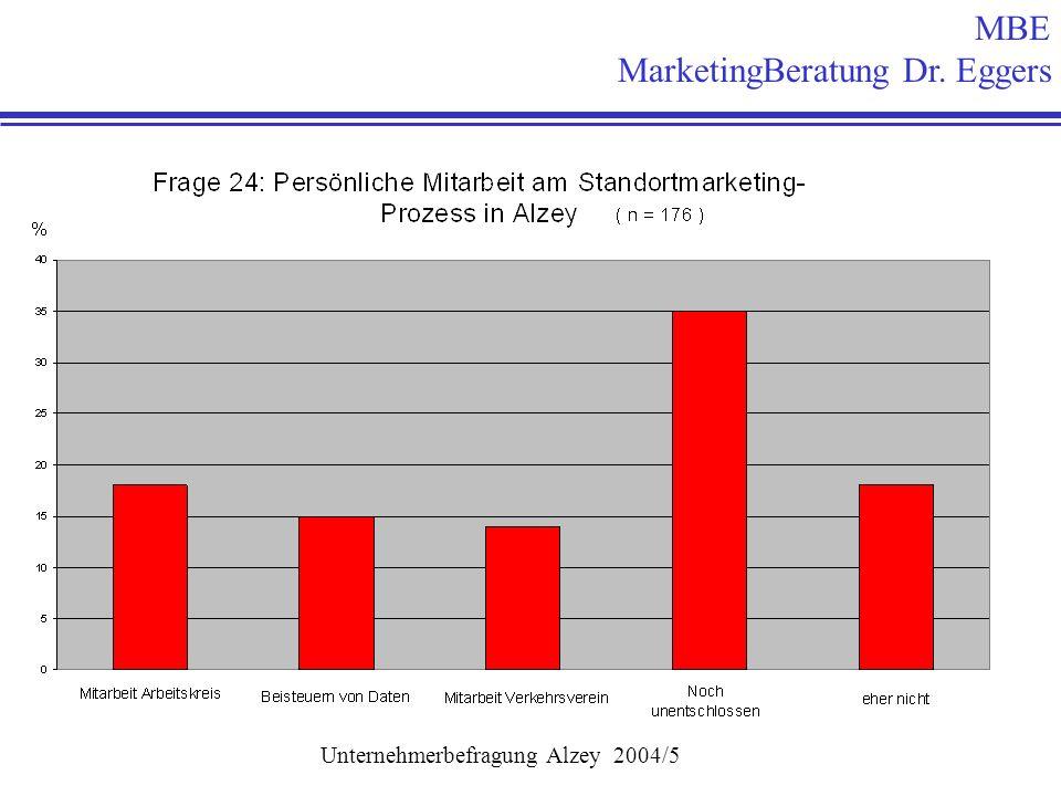 MBE MarketingBeratung Dr. Eggers Unternehmerbefragung Alzey 2004/5