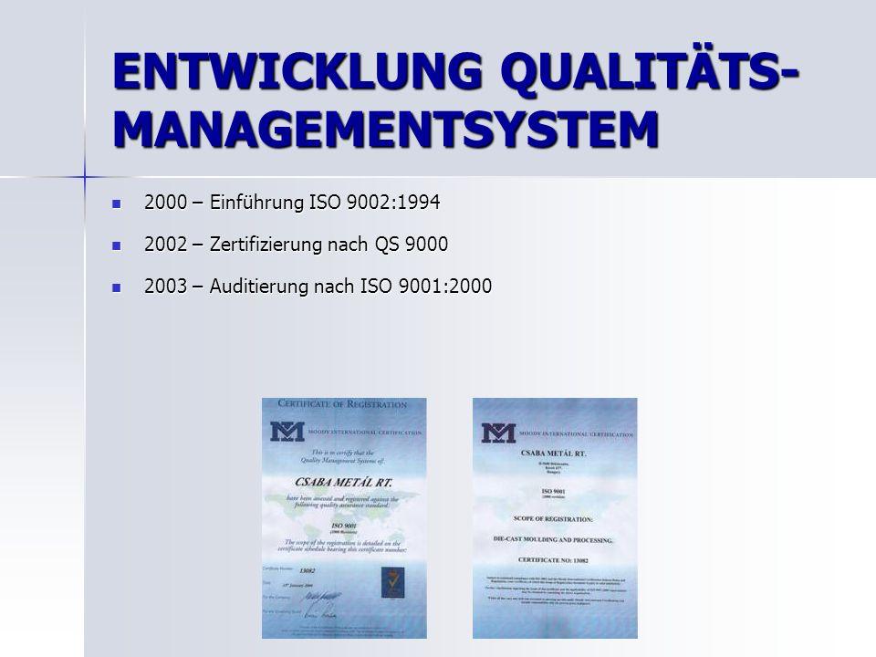 ENTWICKLUNG QUALITÄTS- MANAGEMENTSYSTEM 2000 – Einführung ISO 9002:1994 2000 – Einführung ISO 9002:1994 2002 – Zertifizierung nach QS 9000 2002 – Zertifizierung nach QS 9000 2003 – Auditierung nach ISO 9001:2000 2003 – Auditierung nach ISO 9001:2000