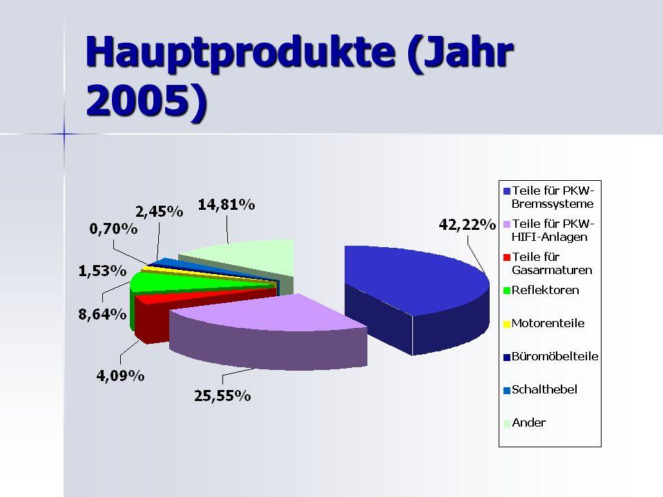 Hauptprodukte (Jahr 2005)