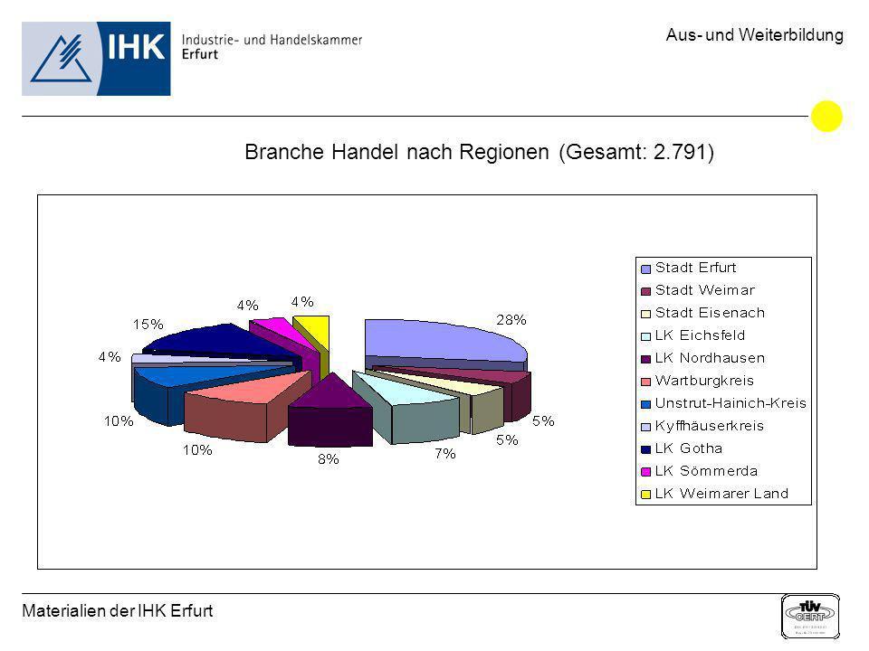 Materialien der IHK Erfurt Aus- und Weiterbildung Branche Handel nach Regionen (Gesamt: 2.791)