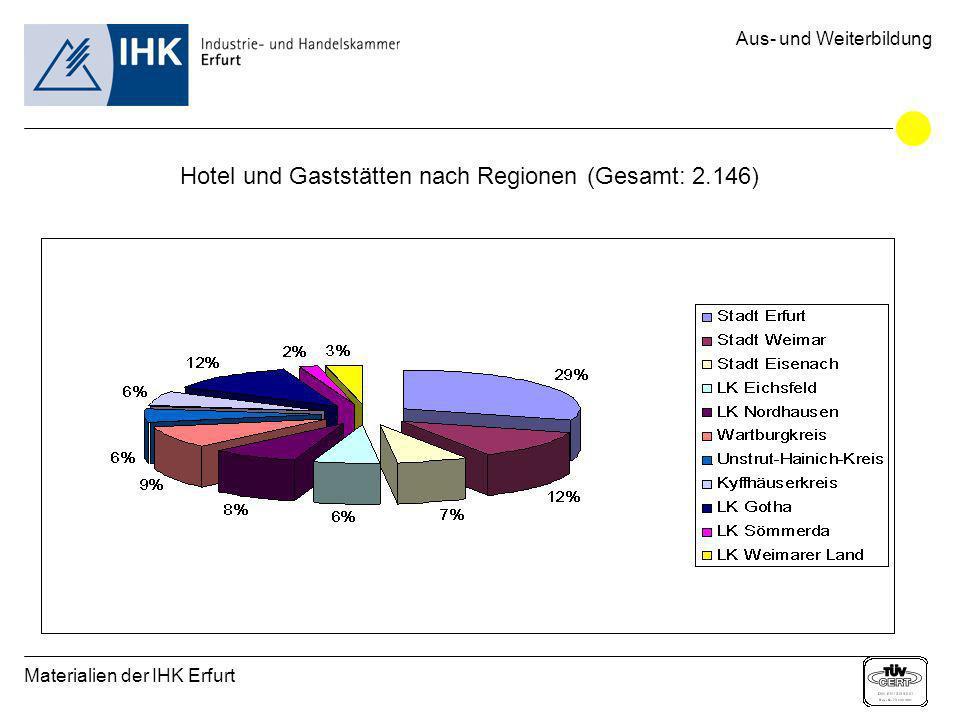 Materialien der IHK Erfurt Aus- und Weiterbildung Hotel und Gaststätten nach Regionen (Gesamt: 2.146)