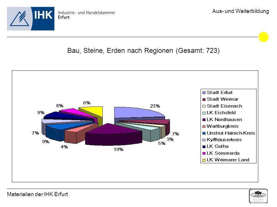 Materialien der IHK Erfurt Aus- und Weiterbildung Bau, Steine, Erden nach Regionen (Gesamt: 723)