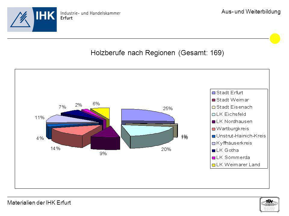 Materialien der IHK Erfurt Aus- und Weiterbildung Holzberufe nach Regionen (Gesamt: 169)