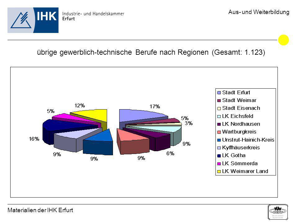 Materialien der IHK Erfurt Aus- und Weiterbildung übrige gewerblich-technische Berufe nach Regionen (Gesamt: 1.123)
