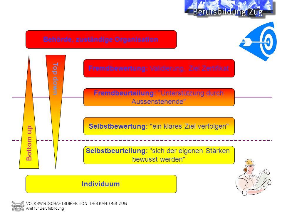 VOLKSWIRTSCHAFTSDIREKTION DES KANTONS ZUG Amt für Berufsbildung Behörde, zuständige Organisation Individuum Fremdbewertung: Validierung, Ziel Zertifik