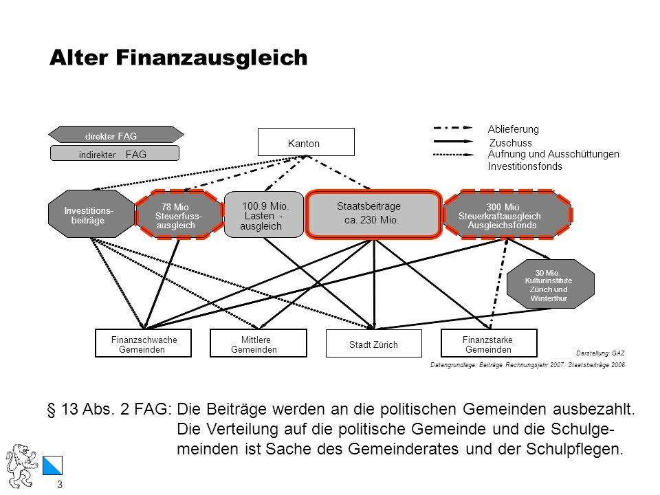 3 / 12 Alter Finanzausgleich 3 Darstellung: GAZ Datengrundlage: Beiträge Rechnungsjahr 2007, Staatsbeiträge 2006 direkter FAG indirekter FAG Kanton Mi