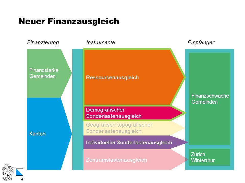 4 / 12 Neuer Finanzausgleich 4 Kanton Finanzstarke Gemeinden Zürich Winterthur Zentrumslastenausgleich Individueller Sonderlastenausgleich Demografisc