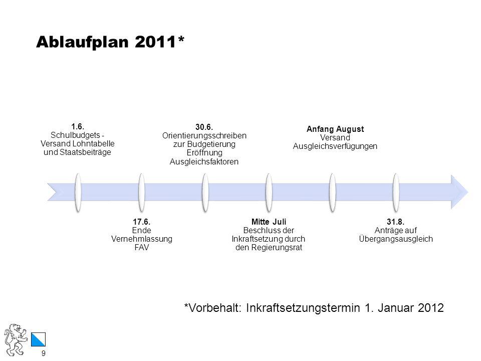 9 / 12 Ablaufplan 2011* 9 1.6. Schulbudgets - Versand Lohntabelle und Staatsbeiträge 17.6. Ende Vernehmlassung FAV 30.6. Orientierungsschreiben zur Bu