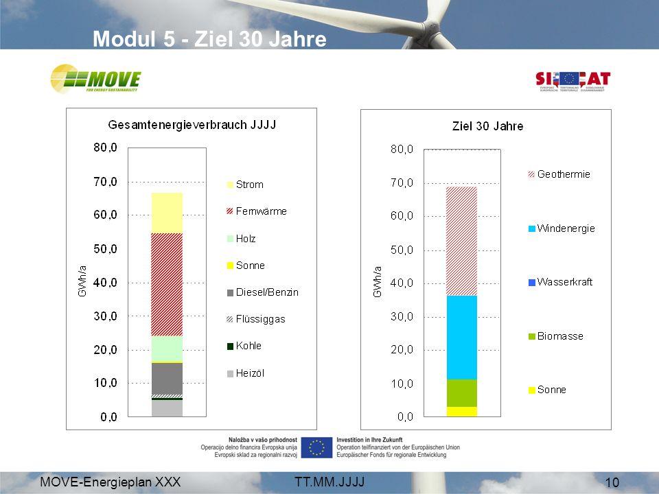 MOVE-Energieplan XXXTT.MM.JJJJ 10 Modul 5 - Ziel 30 Jahre