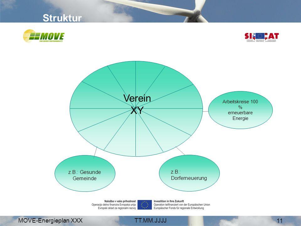 MOVE-Energieplan XXXTT.MM.JJJJ 11 Struktur Verein XY Arbeitskreise 100 % erneuerbare Energie z.B.: Dorferneuerung z.B.: Gesunde Gemeinde