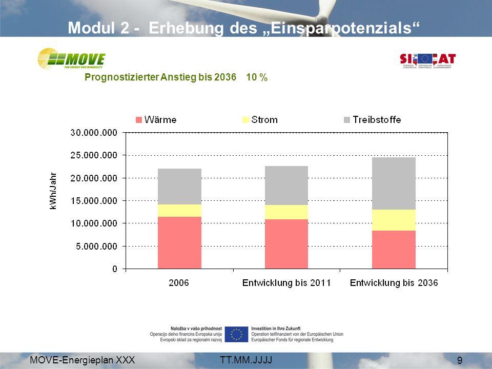 MOVE-Energieplan XXXTT.MM.JJJJ 9 Modul 2 - Erhebung des Einsparpotenzials Prognostizierter Anstieg bis 2036 10 %