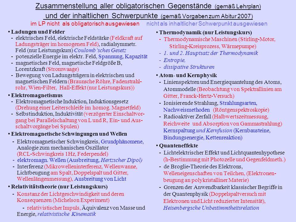 Zusammenstellung aller obligatorischen Gegenstände (gemäß Lehrplan) und der inhaltlichen Schwerpunkte (gemäß Vorgaben zum Abitur 2007) im LP nicht als
