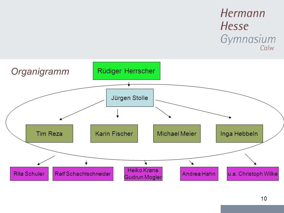 10 Organigramm Jürgen Stolle Tim RezaKarin FischerMichael Meier Rüdiger Herrscher Inga Hebbeln Rita SchulerRalf Schachtschneider Heiko Krane Gudrun Mo
