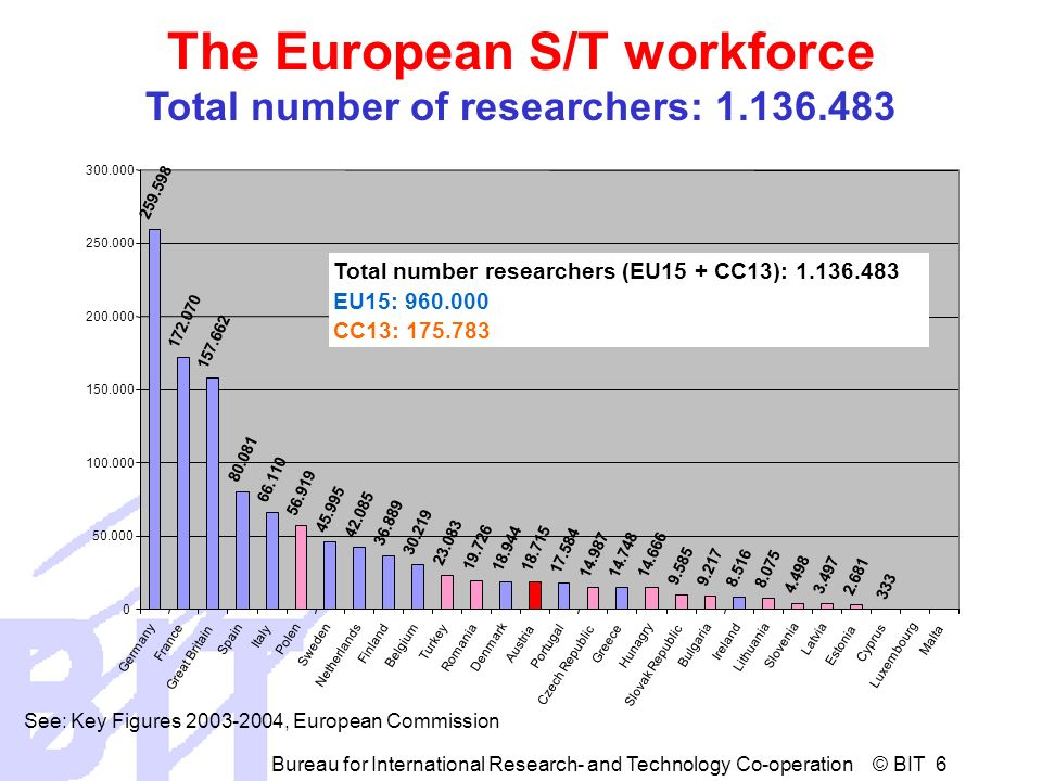 Bureau for International Research- and Technology Co-operation © BIT 6 The European S/T workforce Total number of researchers: See: Key Figures , European Commission Germany France Great Britain Spain Italy Polen Sweden Netherlands Finland Belgium Turkey Romania Denmark Austria Portugal Czech Republic Greece Hunagry Slovak Republic Bulgaria Ireland Lithuania Slovenia Latvia Estonia Cyprus Luxembourg Malta Total number researchers (EU15 + CC13): EU15: CC13: