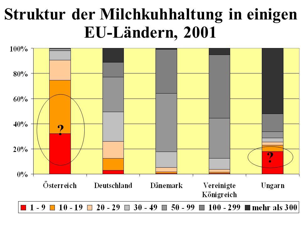 Struktur der Milchkuhhaltung in einigen EU-Ländern, 2001 ? ?