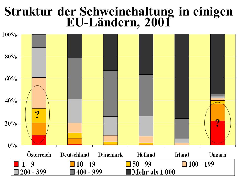 Struktur der Schweinehaltung in einigen EU-Ländern, 2001 ? ?