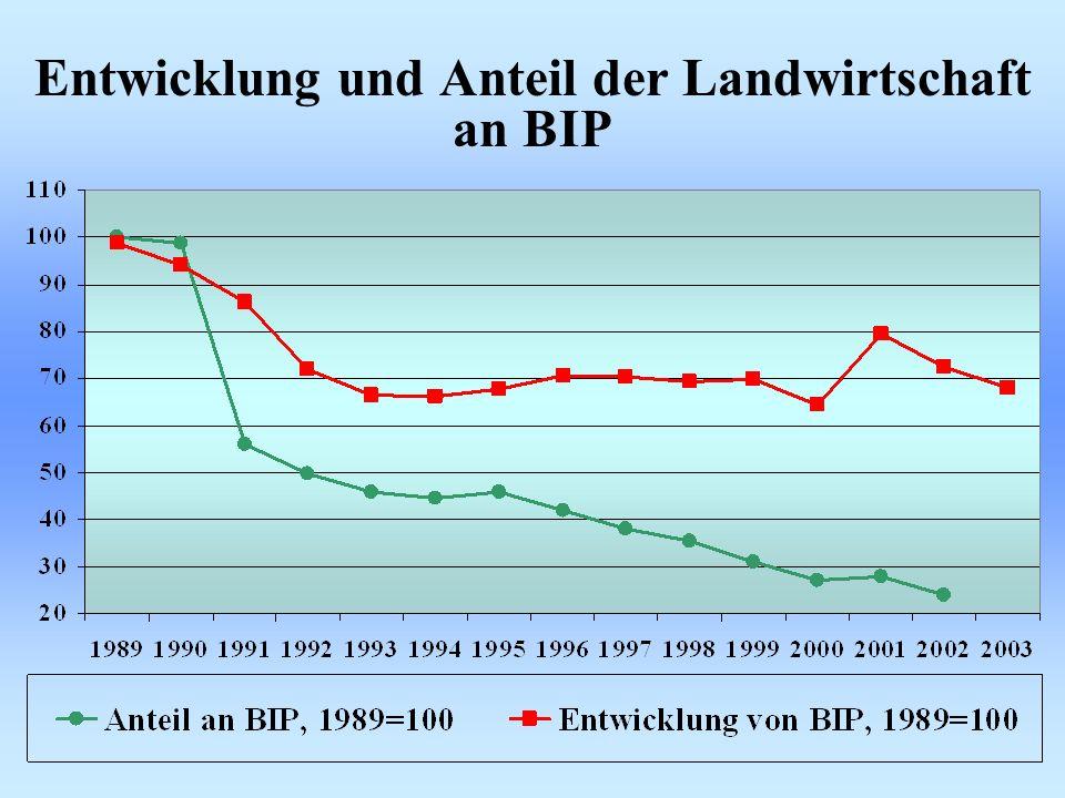 Entwicklung und Anteil der Landwirtschaft an BIP