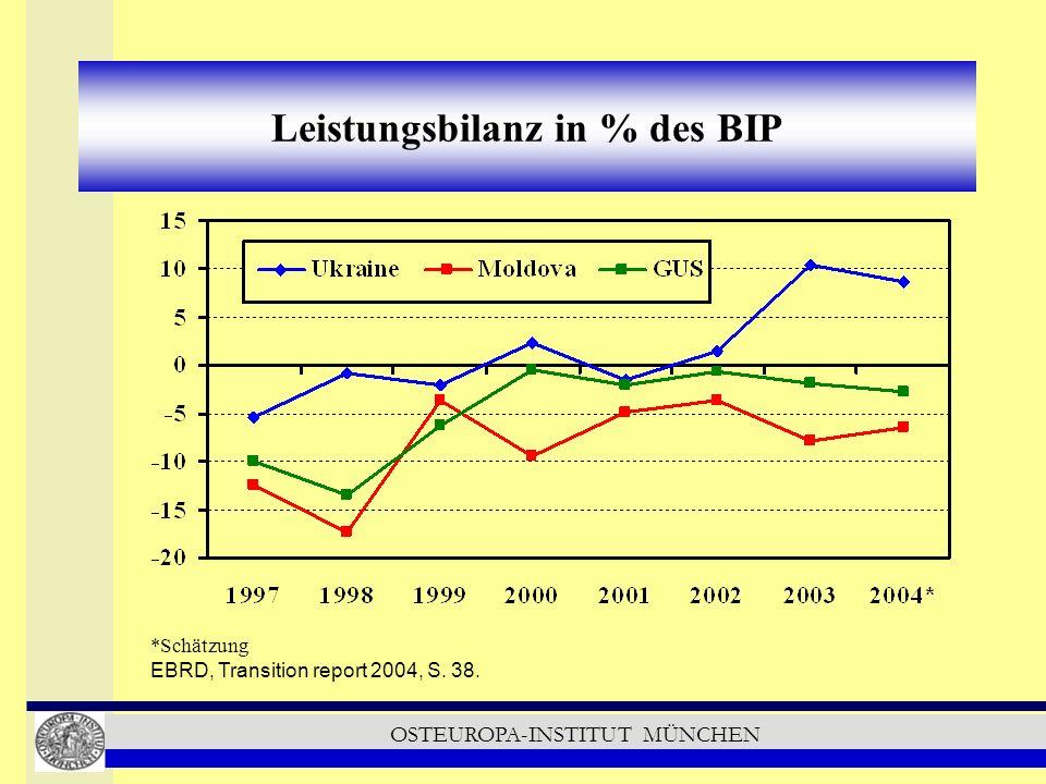 OSTEUROPA-INSTITUT MÜNCHEN Leistungsbilanz in % des BIP *Schätzung EBRD, Transition report 2004, S.
