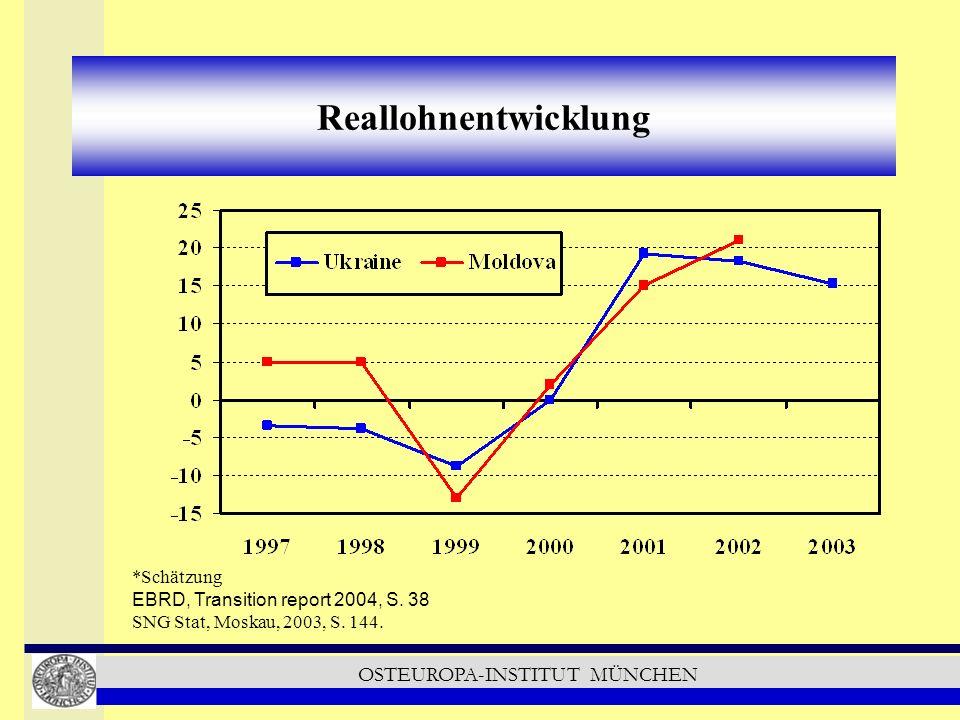 OSTEUROPA-INSTITUT MÜNCHEN Reallohnentwicklung *Schätzung EBRD, Transition report 2004, S.