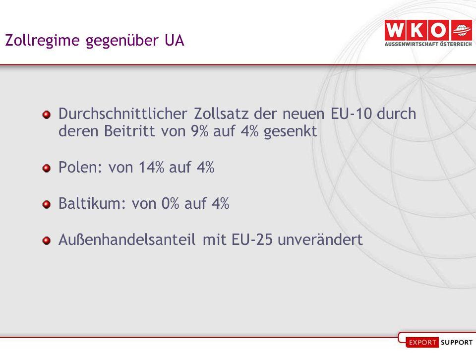 Zollregime gegenüber UA Durchschnittlicher Zollsatz der neuen EU-10 durch deren Beitritt von 9% auf 4% gesenkt Polen: von 14% auf 4% Baltikum: von 0% auf 4% Außenhandelsanteil mit EU-25 unverändert