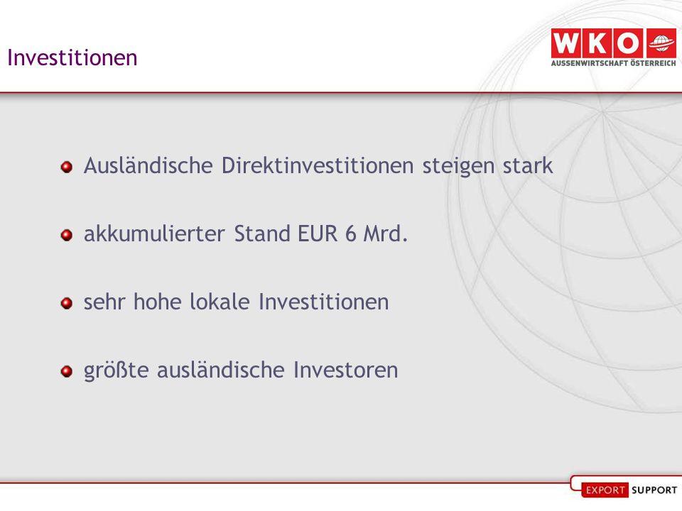 Investitionen Ausländische Direktinvestitionen steigen stark akkumulierter Stand EUR 6 Mrd. sehr hohe lokale Investitionen größte ausländische Investo