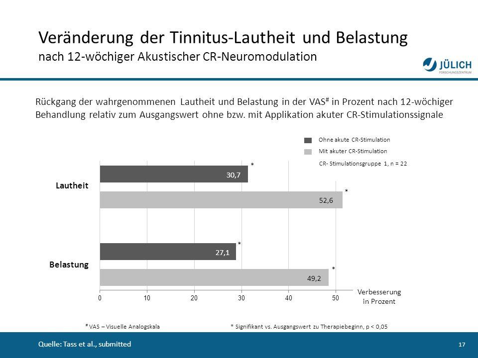 17 Rückgang der wahrgenommenen Lautheit und Belastung in der VAS # in Prozent nach 12-wöchiger Behandlung relativ zum Ausgangswert ohne bzw. mit Appli