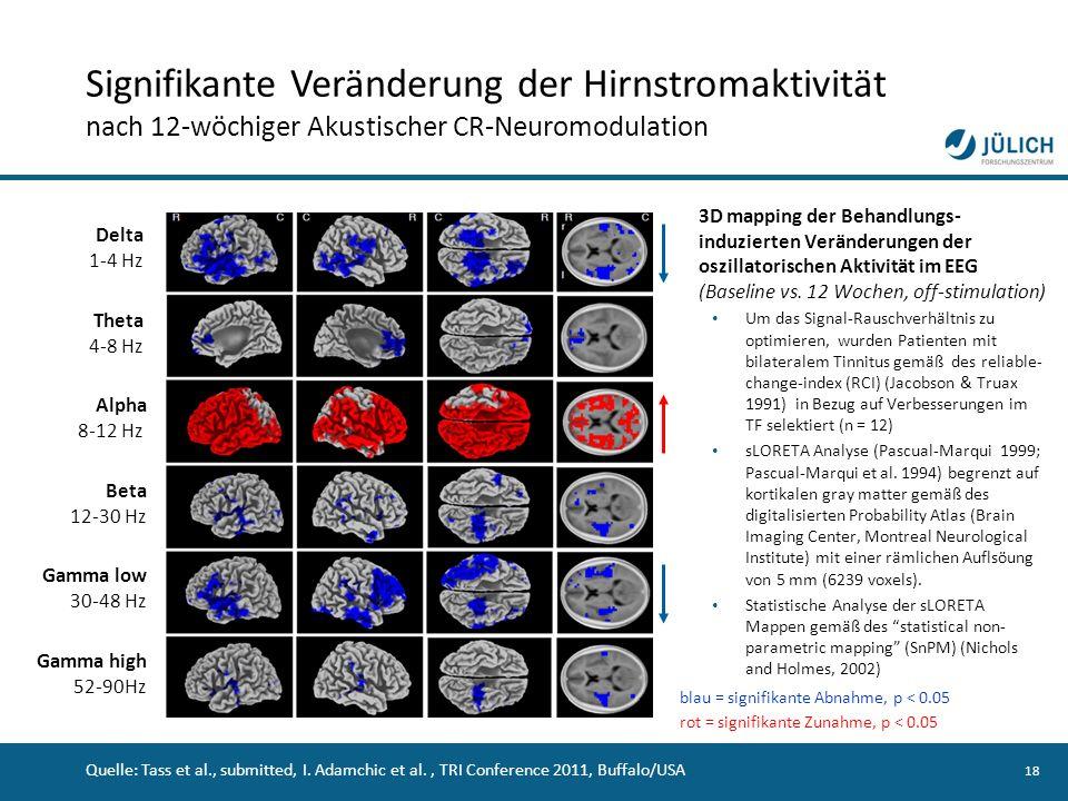 18 Signifikante Veränderung der Hirnstromaktivität nach 12-wöchiger Akustischer CR-Neuromodulation Delta 1-4 Hz Theta 4-8 Hz Alpha 8-12 Hz Beta 12-30