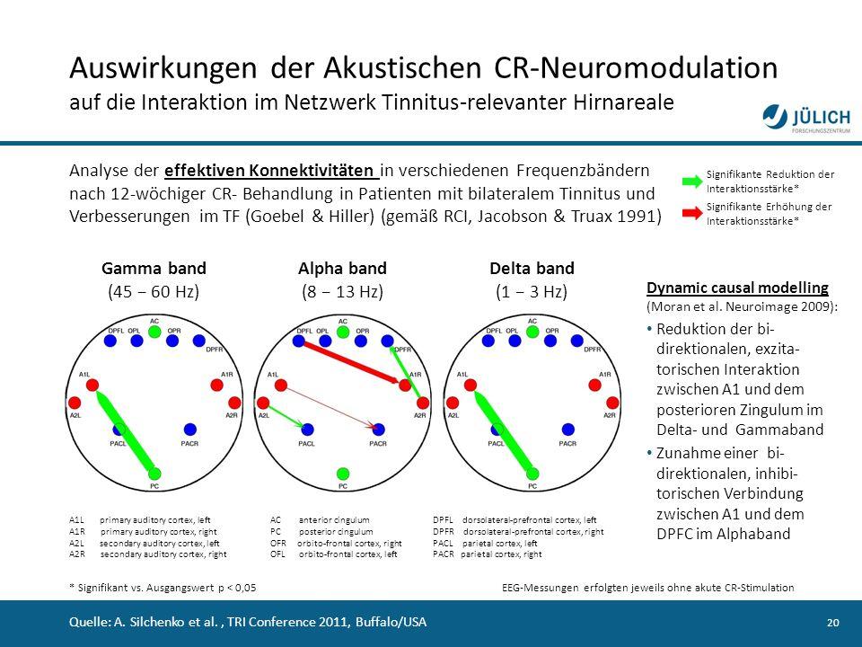 20 Auswirkungen der Akustischen CR-Neuromodulation auf die Interaktion im Netzwerk Tinnitus-relevanter Hirnareale Analyse der effektiven Konnektivität