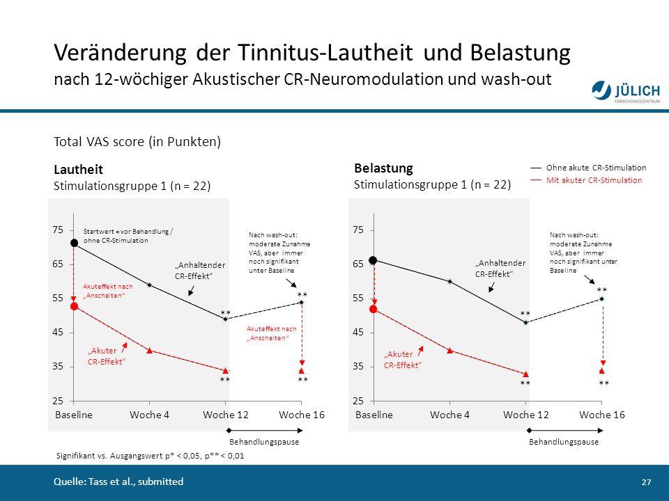 27 Total VAS score (in Punkten) Lautheit Stimulationsgruppe 1 (n = 22) Ohne akute CR-Stimulation Mit akuter CR-Stimulation Belastung Stimulationsgrupp