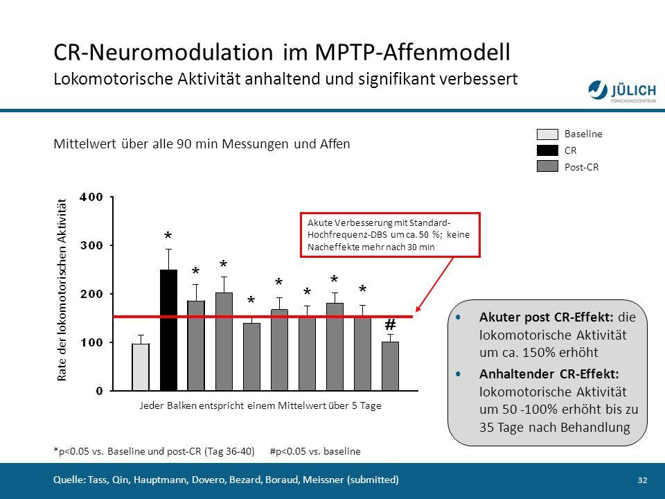 32 CR-Neuromodulation im MPTP-Affenmodell Lokomotorische Aktivität anhaltend und signifikant verbessert Rate der lokomotorischen Aktivität Mittelwert