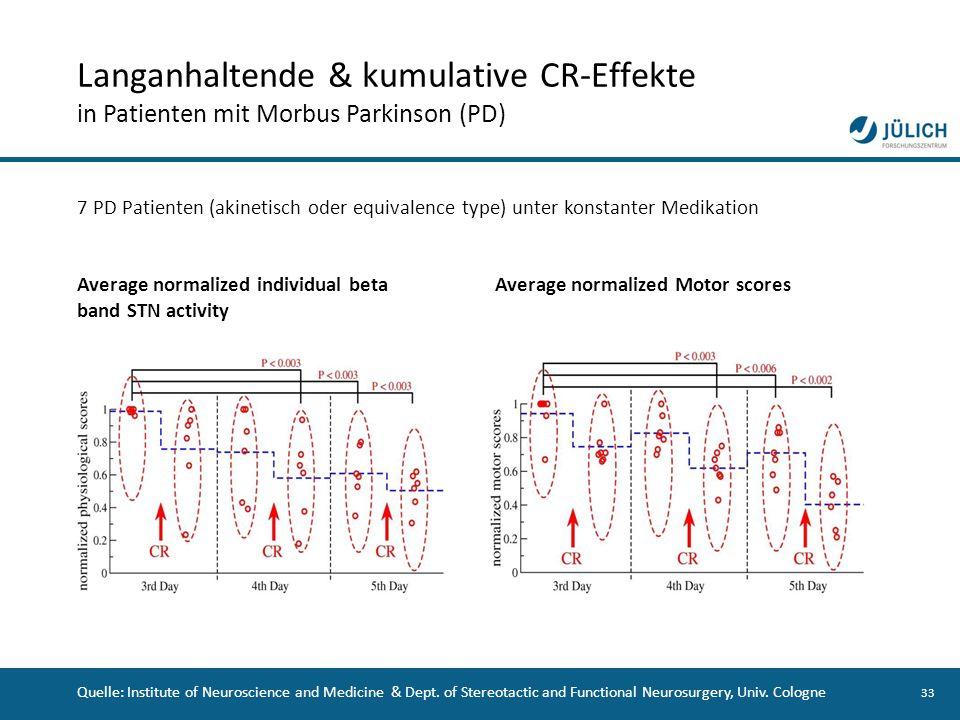 33 Langanhaltende & kumulative CR-Effekte in Patienten mit Morbus Parkinson (PD) 7 PD Patienten (akinetisch oder equivalence type) unter konstanter Me
