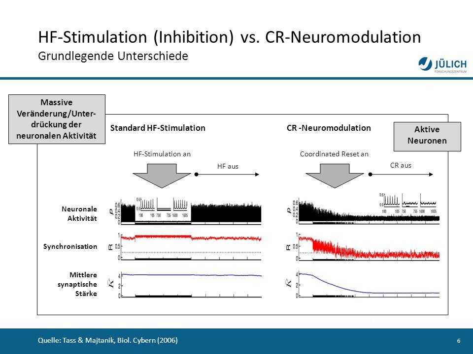 6 Neuronale Aktivität Synchronisation Mittlere synaptische Stärke HF-Stimulation an HF aus Standard HF-Stimulation Coordinated Reset an CR aus CR -Neu