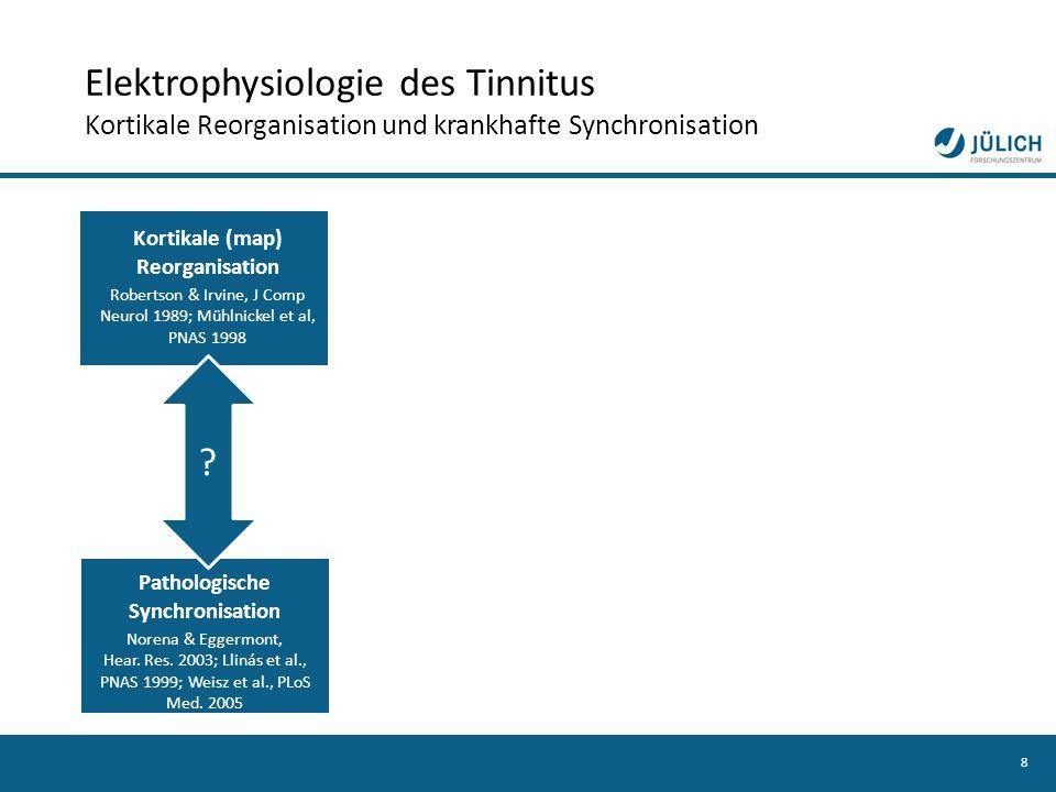 8 Kortikale (map) Reorganisation Robertson & Irvine, J Comp Neurol 1989; Mühlnickel et al, PNAS 1998 ? Pathologische Synchronisation Norena & Eggermon
