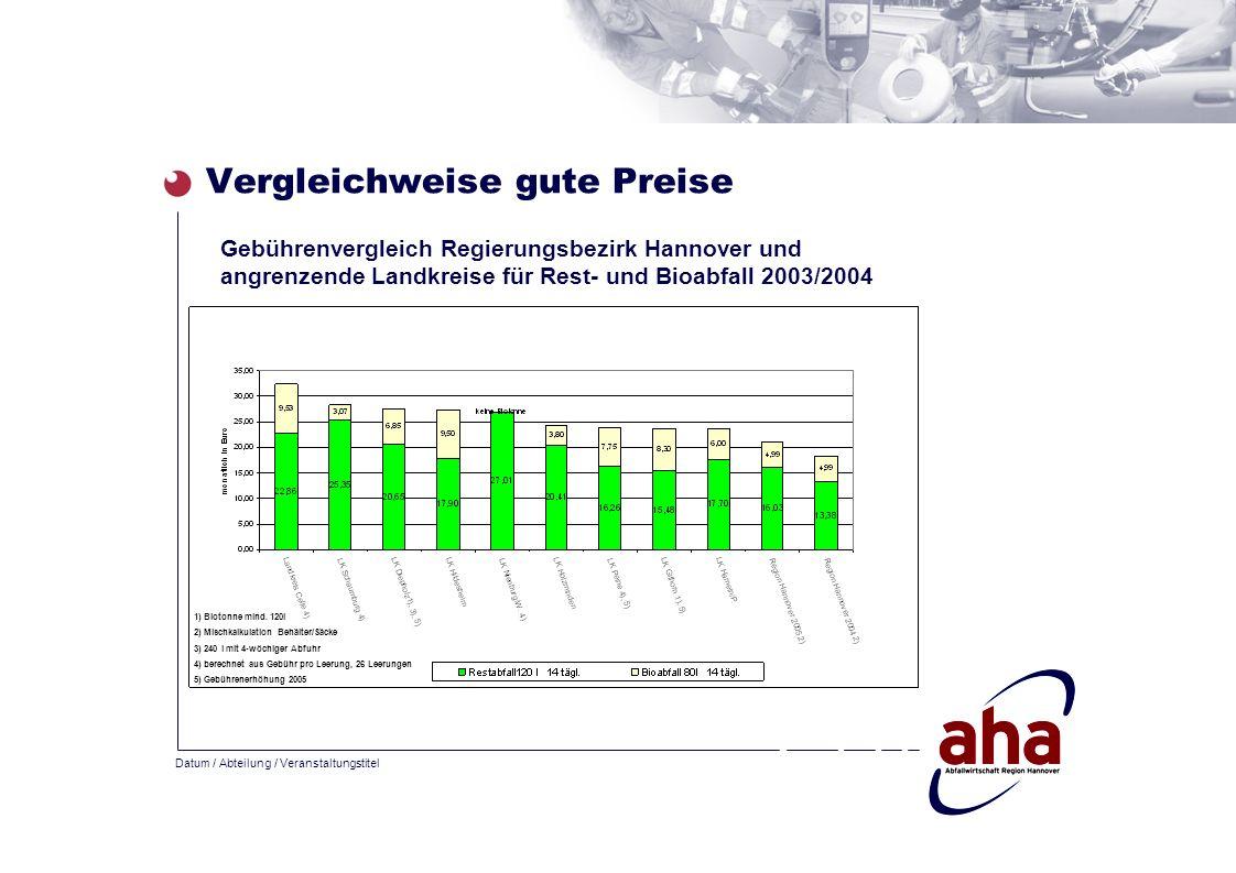 Datum / Abteilung / Veranstaltungstitel Vergleichweise gute Preise Gebührenvergleich Regierungsbezirk Hannover und angrenzende Landkreise für Rest- un