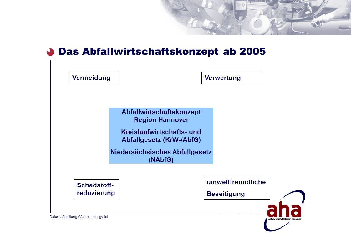 Datum / Abteilung / Veranstaltungstitel Das Abfallwirtschaftskonzept ab 2005 Abfallwirtschaftskonzept Region Hannover Kreislaufwirtschafts- und Abfall
