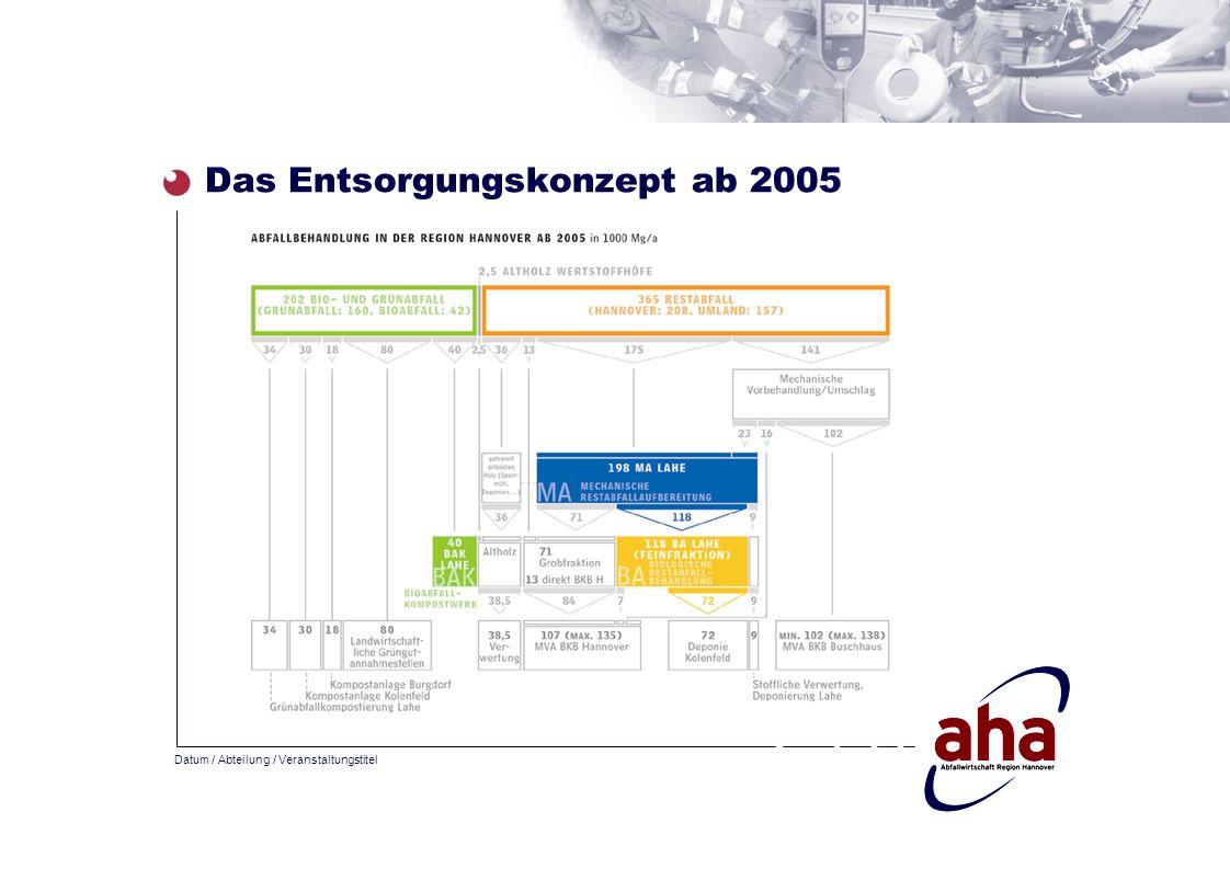 Datum / Abteilung / Veranstaltungstitel Das Entsorgungskonzept ab 2005