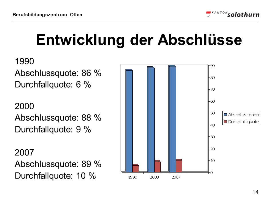 Berufsbildungszentrum Olten 14 Entwicklung der Abschlüsse 1990 Abschlussquote: 86 % Durchfallquote: 6 % 2000 Abschlussquote: 88 % Durchfallquote: 9 %