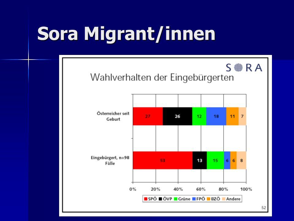 Sora Migrant/innen