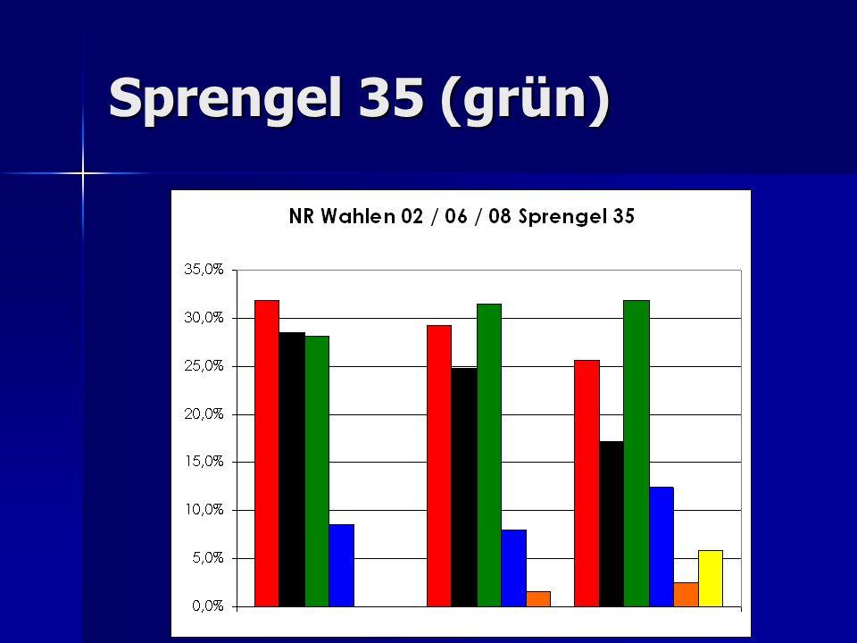 Sprengel 35 (grün)