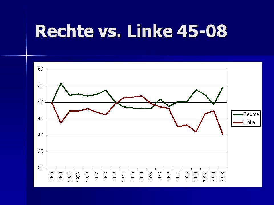 Rechte vs. Linke 45-08