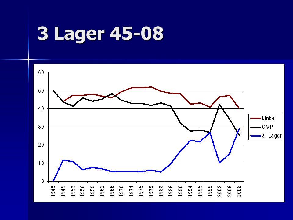 Wahlbeteiligung Seit die Wahlbeteiligung sinkt (seit 1979), verlor die Linke über 10, die SPÖ über 20 Prozent.