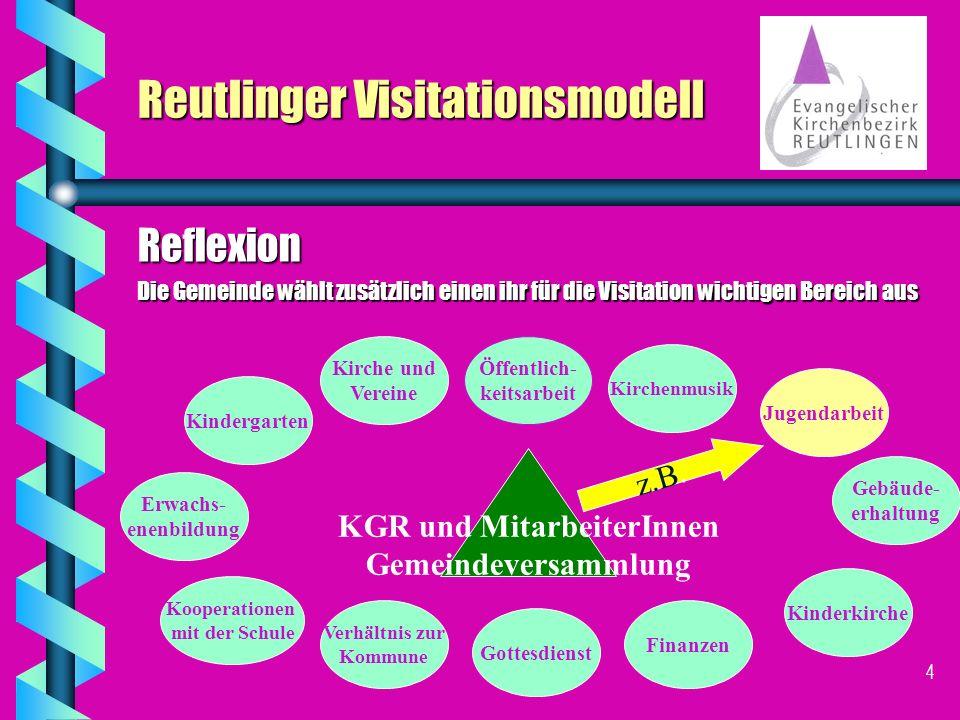 3 Reutlinger Visitationsmodell Reflexion 5 VisitatorInnen besuchen den Kirchengemeinderat Schuldekan VisitatorIn für den hauptamtl.