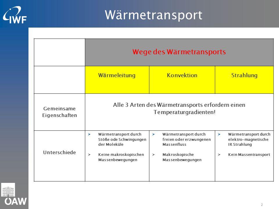2 Wärmetransport Wege des Wärmetransports W ä rmeleitungKonvektionStrahlung Gemeinsame Eigenschaften Alle 3 Arten des Wärmetransports erfordern einen Temperaturgradienten.