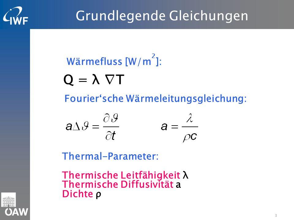3 Grundlegende Gleichungen Q = λ T Wärmefluss [W/m 2 ]: Fouriersche Wärmeleitungsgleichung: Thermal-Parameter: Thermische Leitfähigkeit λ Thermische Diffusivität a Dichte ρ